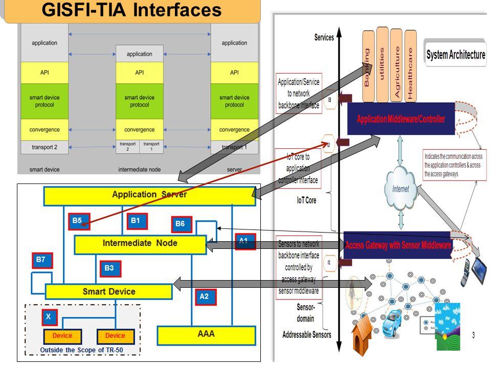 GISFI-TIA Interfaces ETSI M2M / TIA architecture harmonization 7