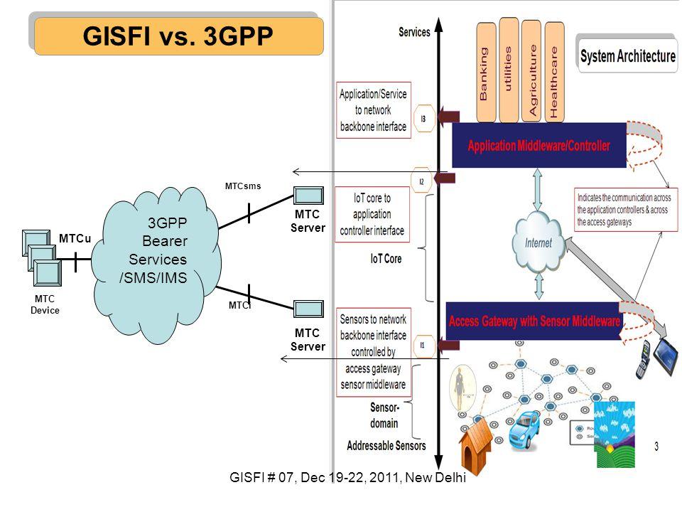 GISFI vs. 3GPP 3GPP Bearer Services /SMS/IMS
