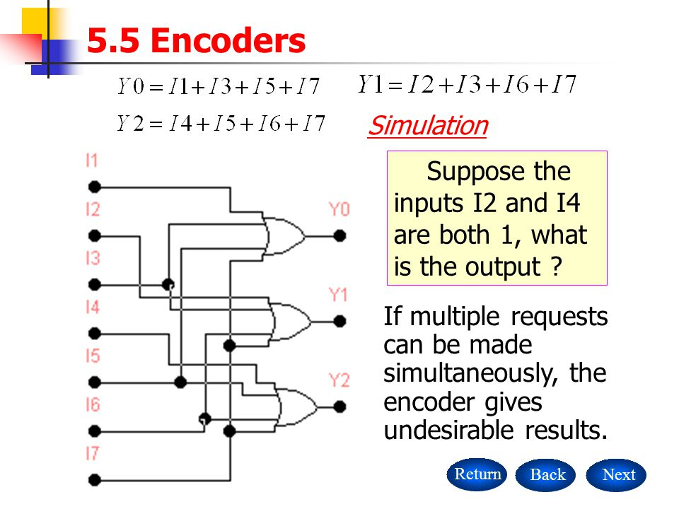 5.5 Encoders Simulation. Suppose the inputs I2 and I4 are both 1, what is the output