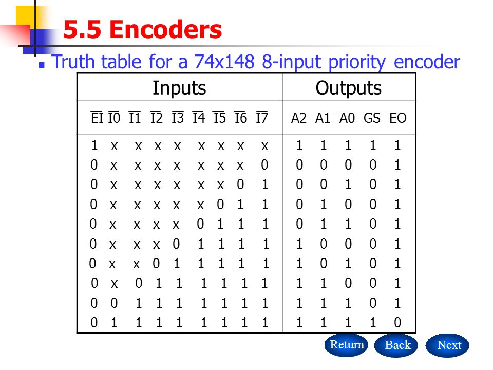 5.5 Encoders Truth table for a 74x148 8-input priority encoder Inputs