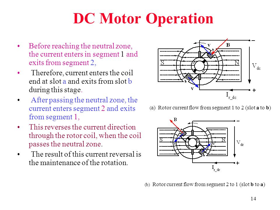 (b) Rotor current flow from segment 2 to 1 (slot b to a)