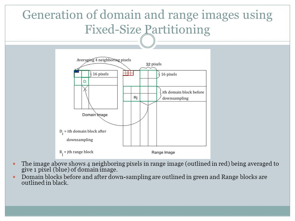 Generation of domain and range images using Fixed-Size Partitioning