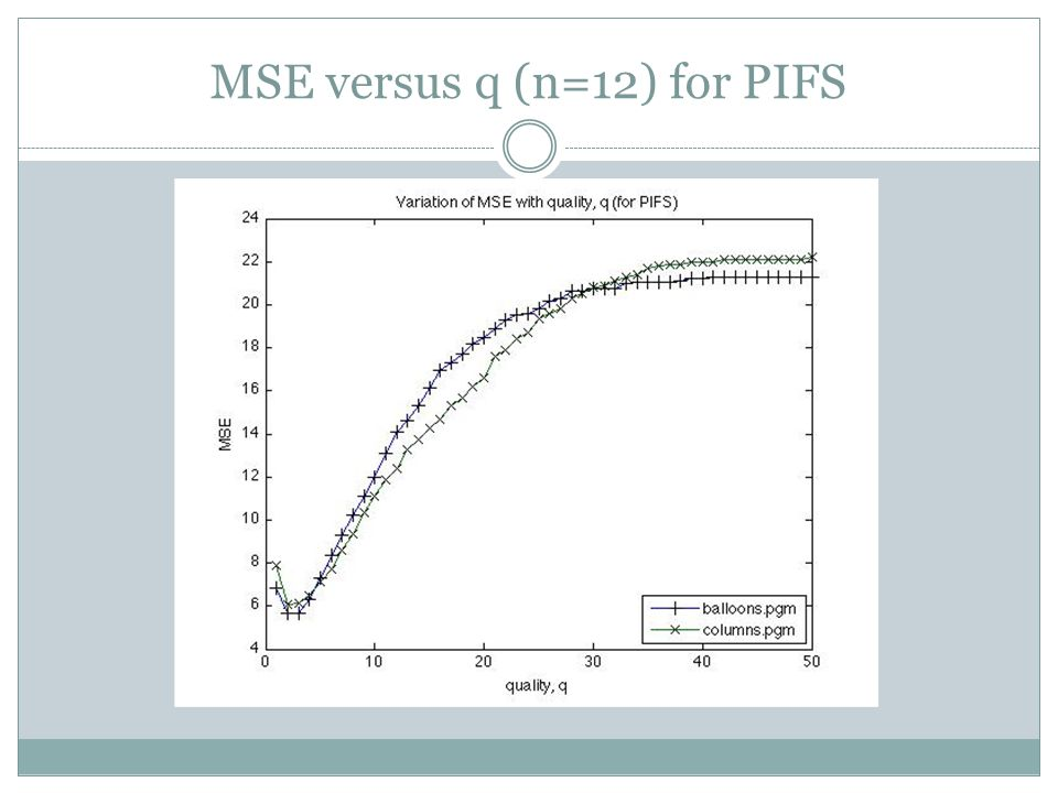 MSE versus q (n=12) for PIFS