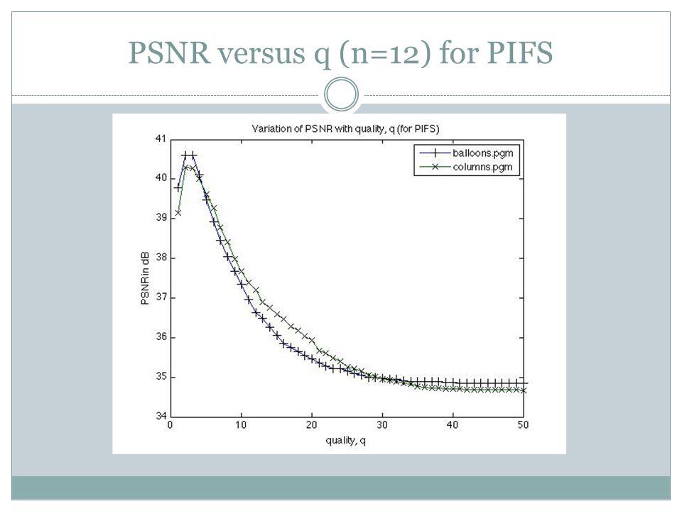 PSNR versus q (n=12) for PIFS