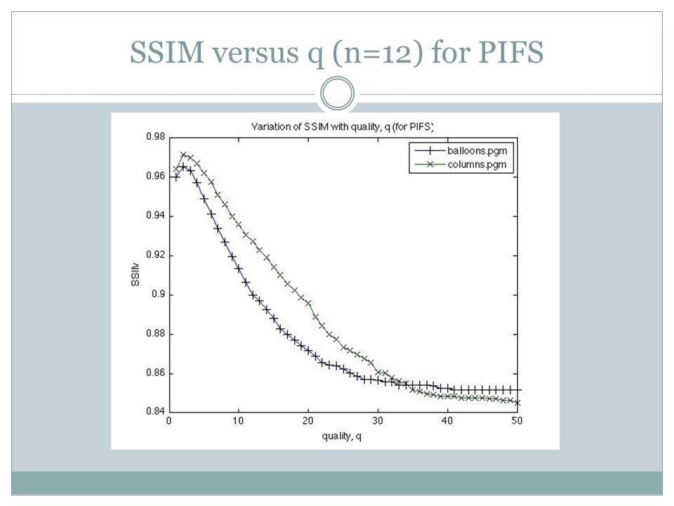 SSIM versus q (n=12) for PIFS