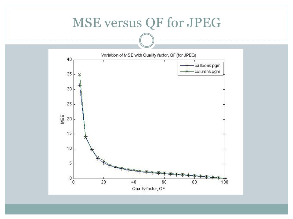 MSE versus QF for JPEG