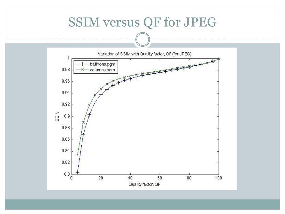SSIM versus QF for JPEG