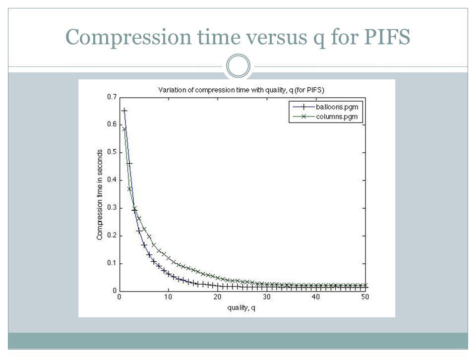 Compression time versus q for PIFS