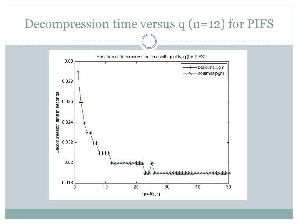 Decompression time versus q (n=12) for PIFS