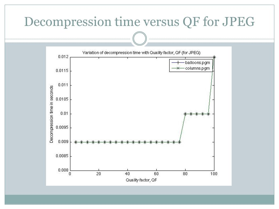 Decompression time versus QF for JPEG