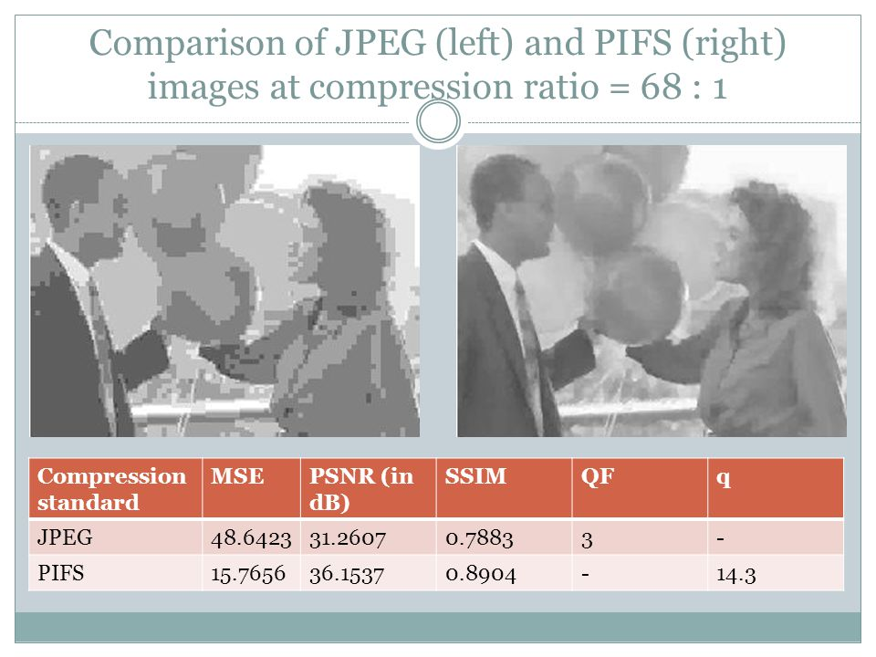 Comparison of JPEG (left) and PIFS (right) images at compression ratio = 68 : 1