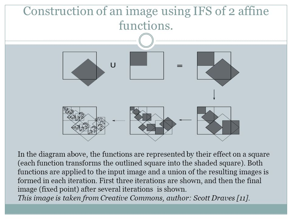 Construction of an image using IFS of 2 affine functions.