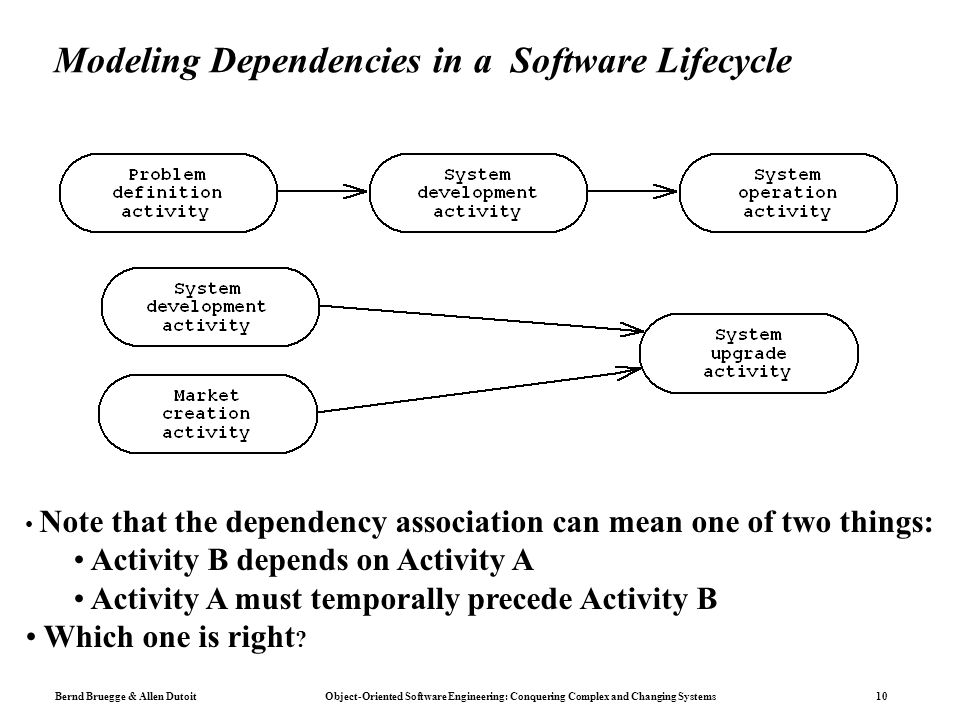 Modeling Dependencies in a Software Lifecycle