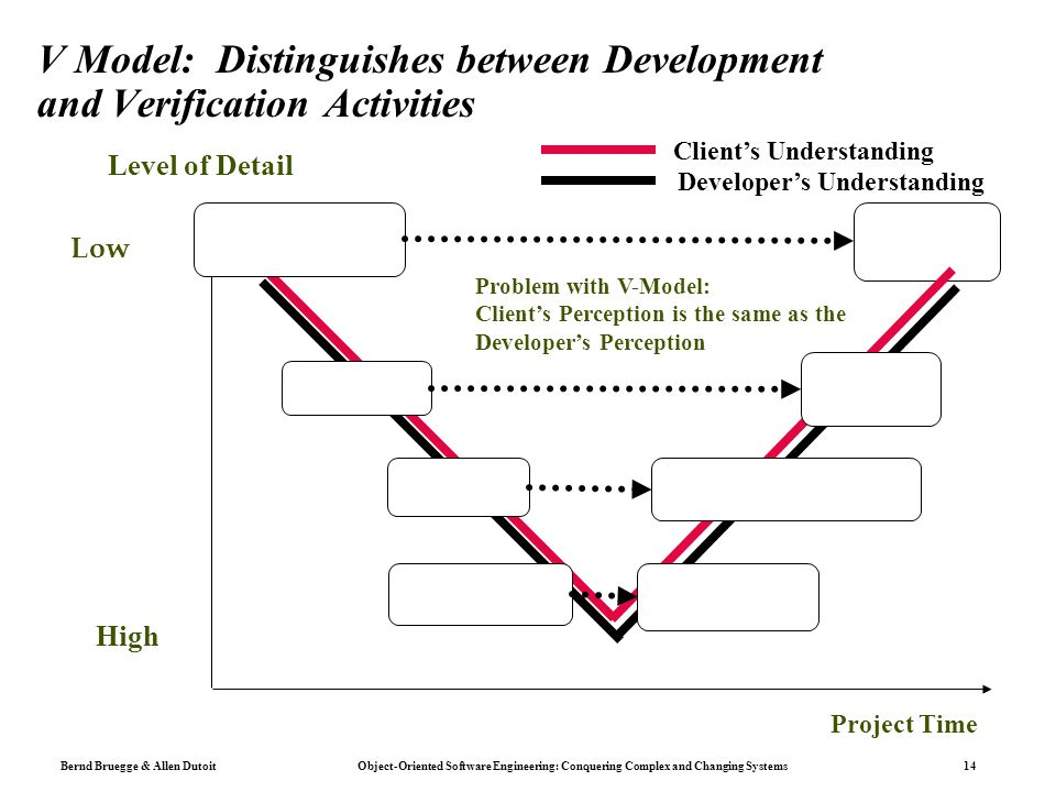 V Model: Distinguishes between Development and Verification Activities