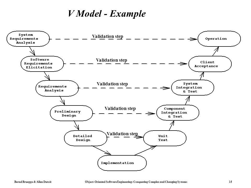 V Model - Example Validation step Validation step Validation step