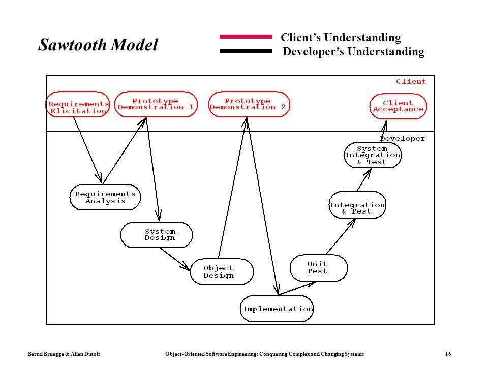 Sawtooth Model Client's Understanding Developer's Understanding
