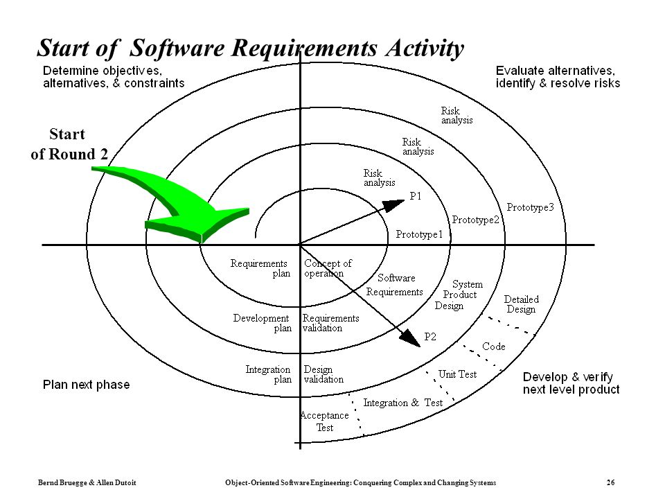 Start of Software Requirements Activity