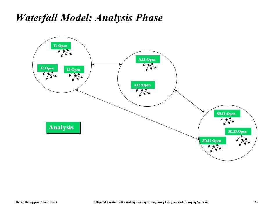 Waterfall Model: Analysis Phase