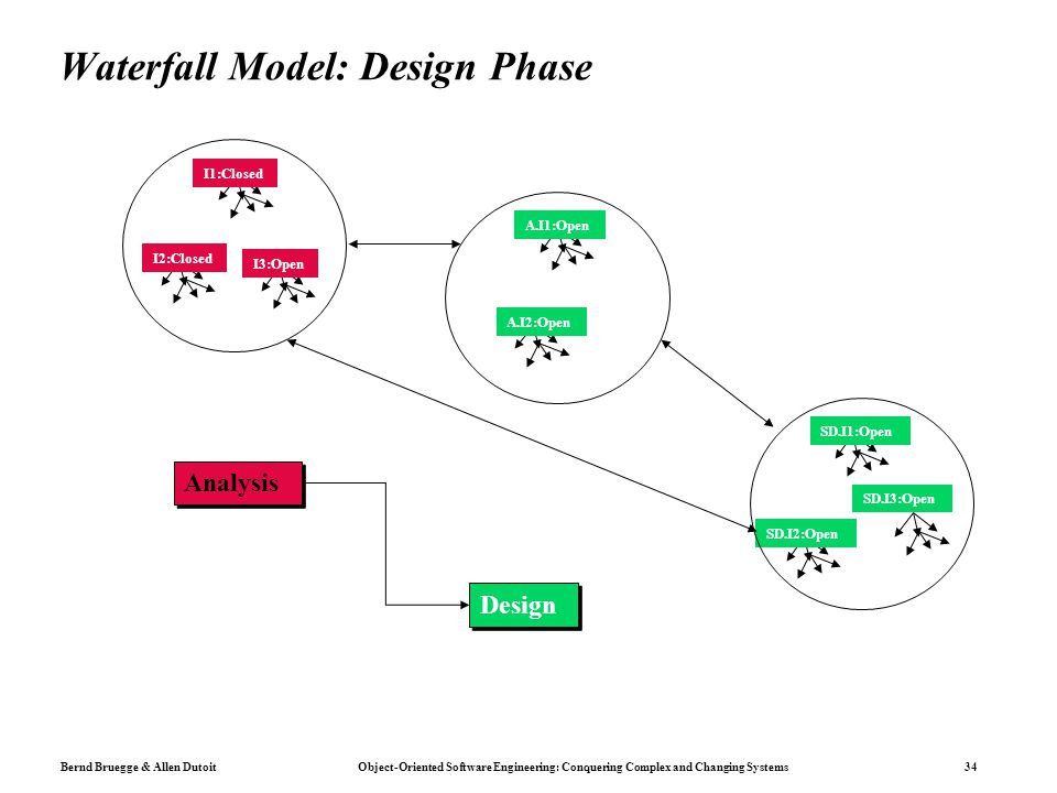Waterfall Model: Design Phase