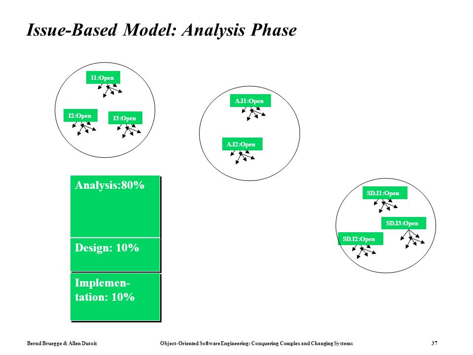 Issue-Based Model: Analysis Phase