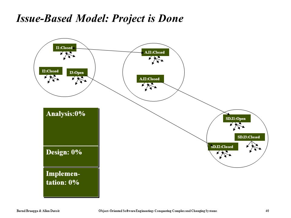 Issue-Based Model: Project is Done