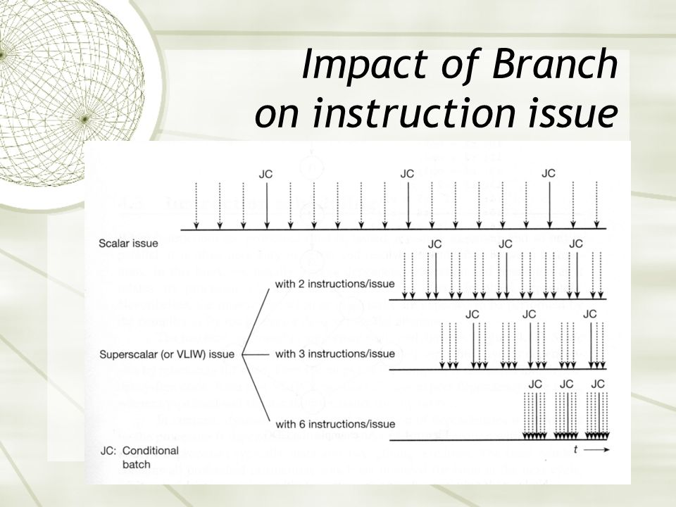 Impact of Branch on instruction issue