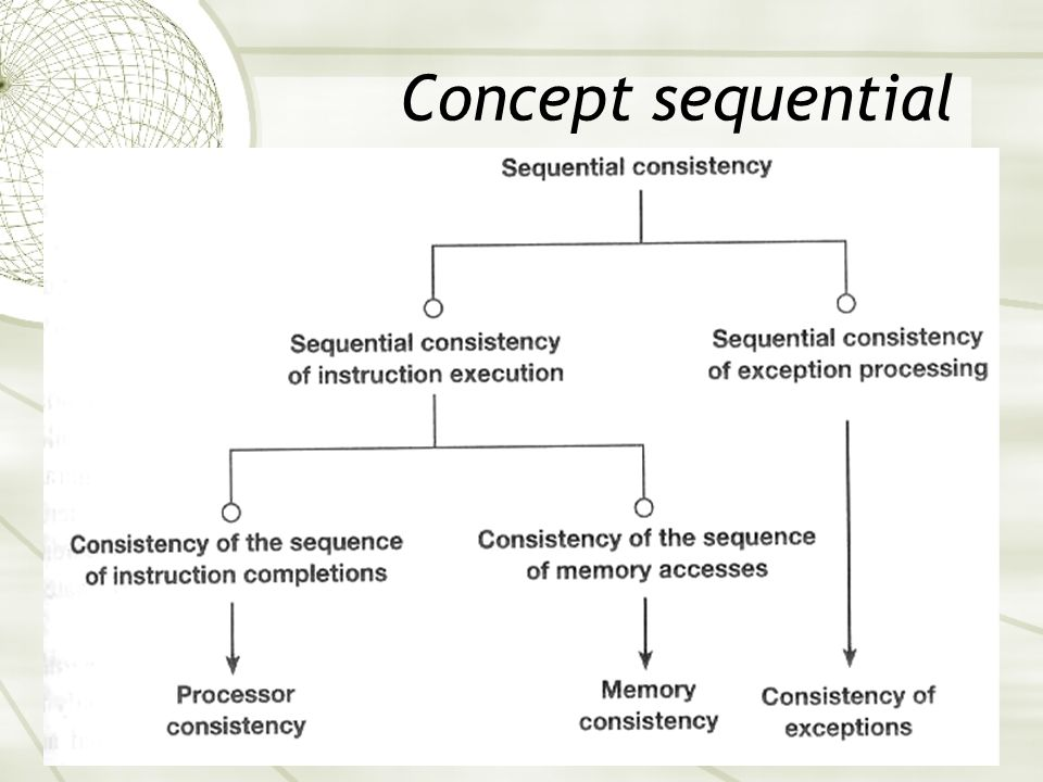 Concept sequential consistency