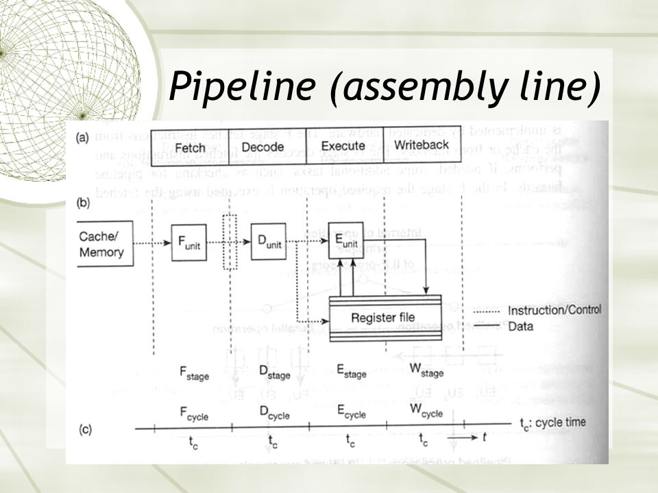 Pipeline (assembly line)