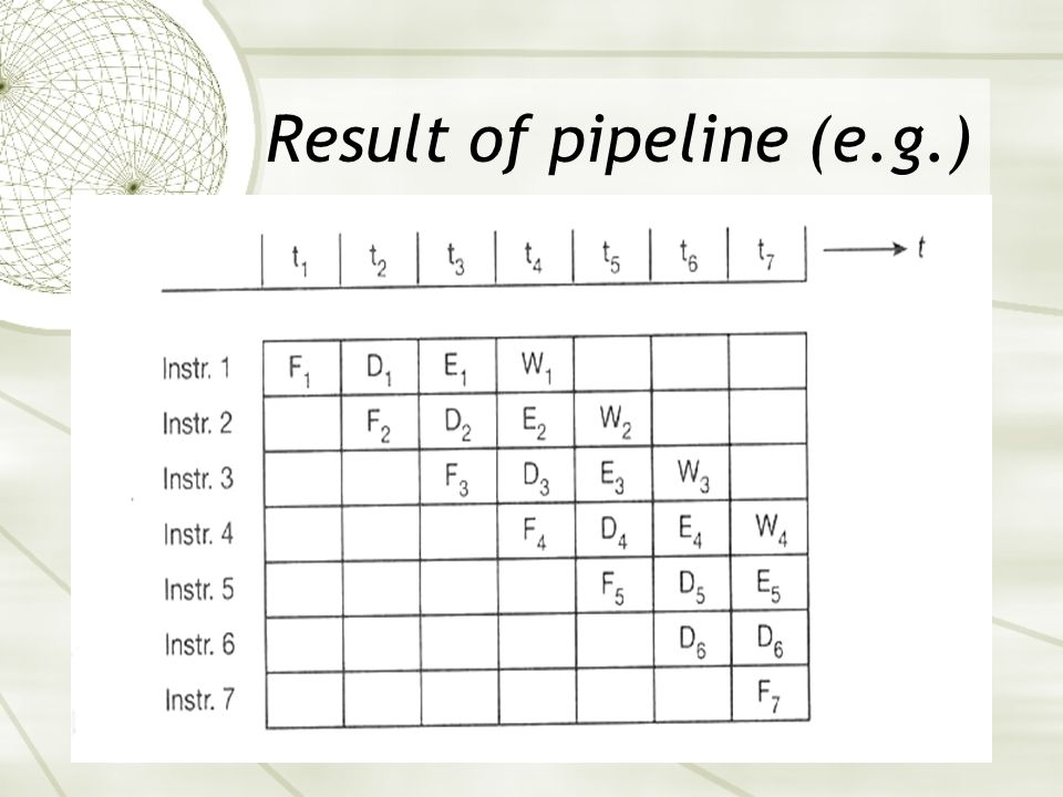Result of pipeline (e.g.)