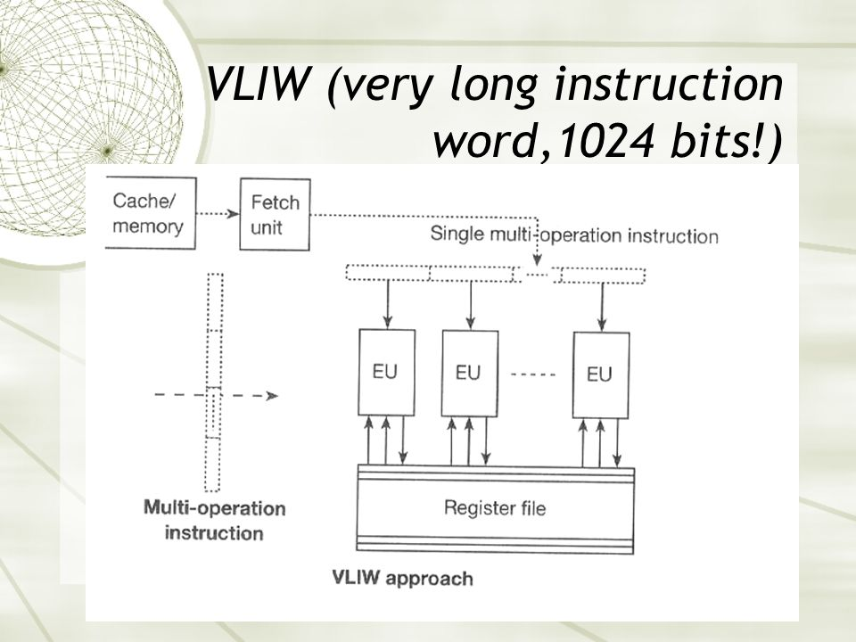 VLIW (very long instruction word,1024 bits!)