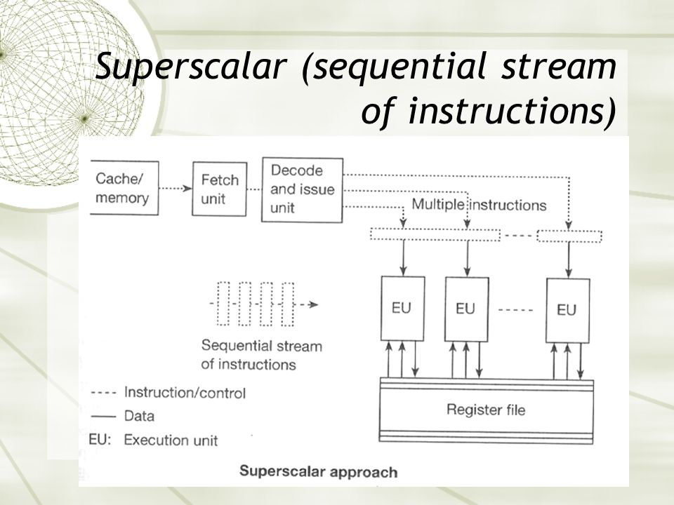 Superscalar (sequential stream of instructions)