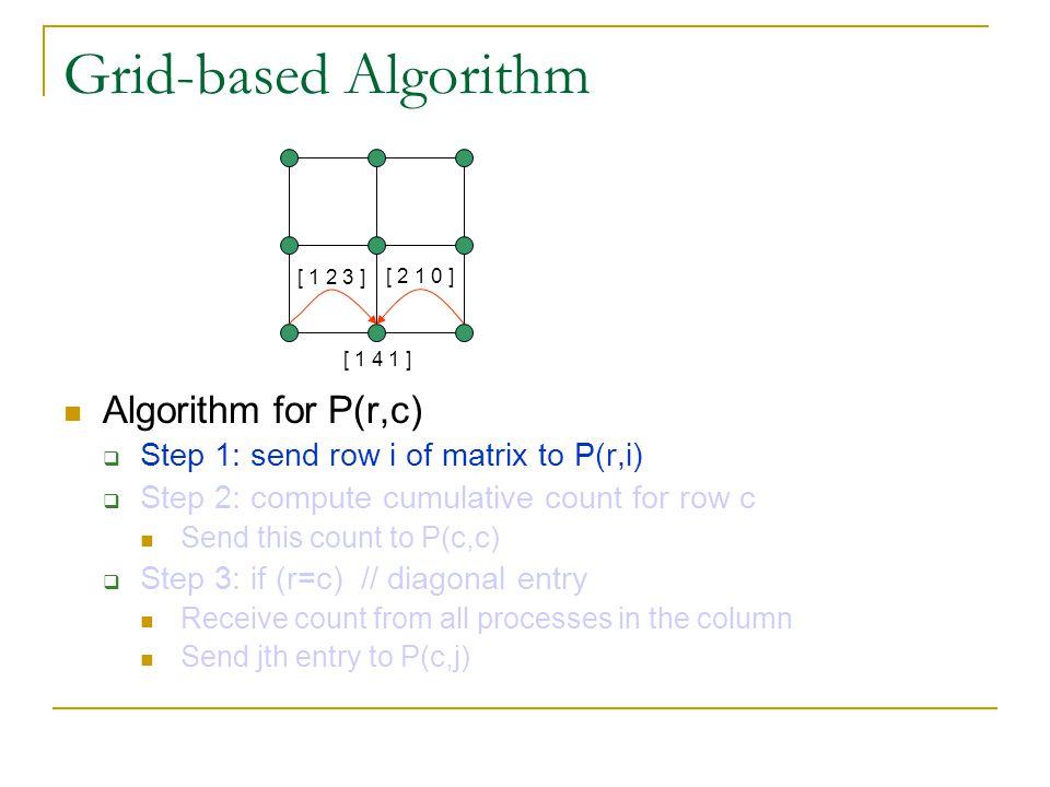 Grid-based Algorithm Algorithm for P(r,c)
