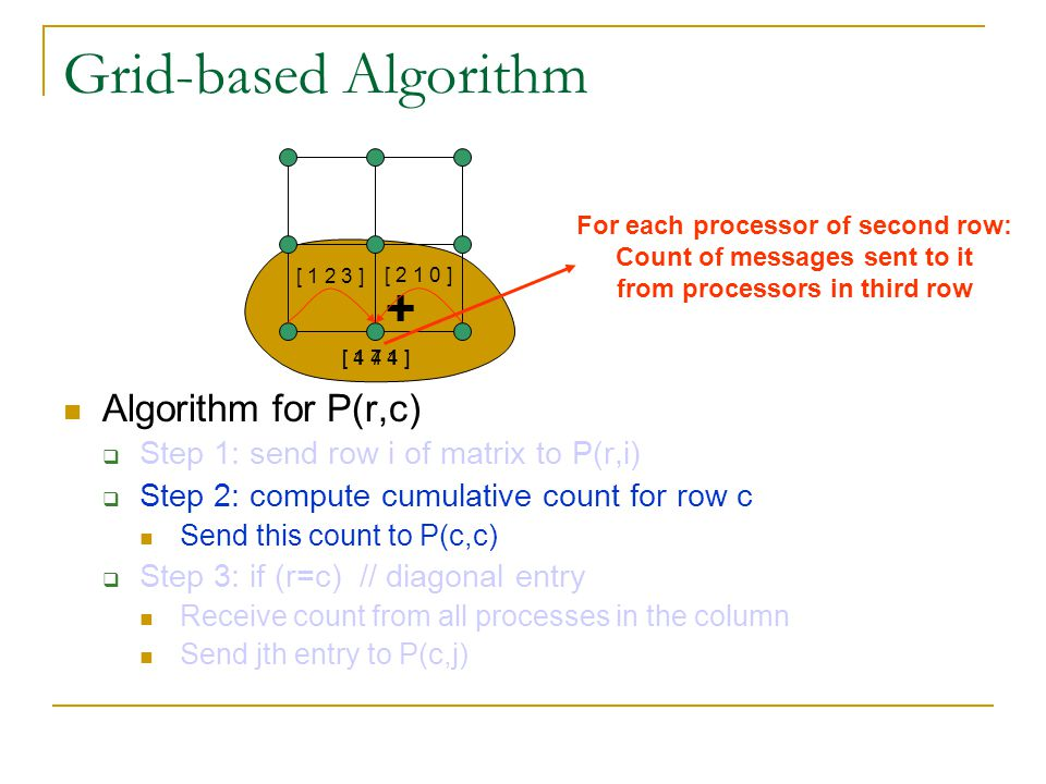 Grid-based Algorithm + Algorithm for P(r,c)