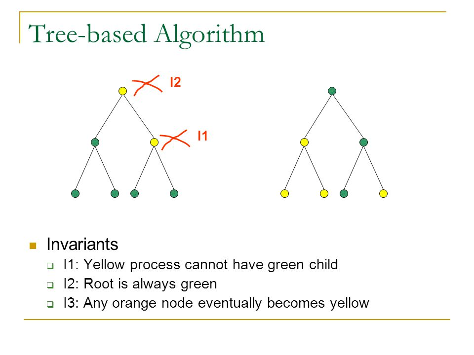 Tree-based Algorithm Invariants