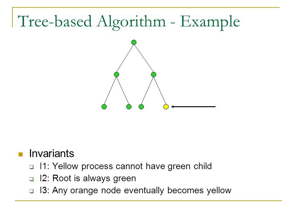Tree-based Algorithm - Example