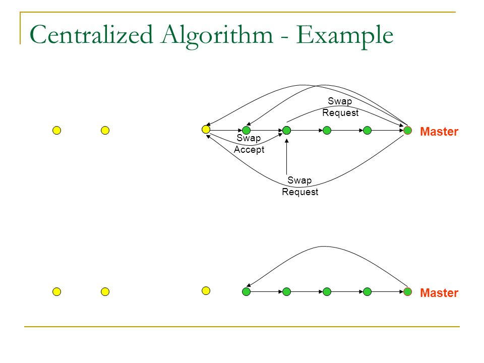 Centralized Algorithm - Example