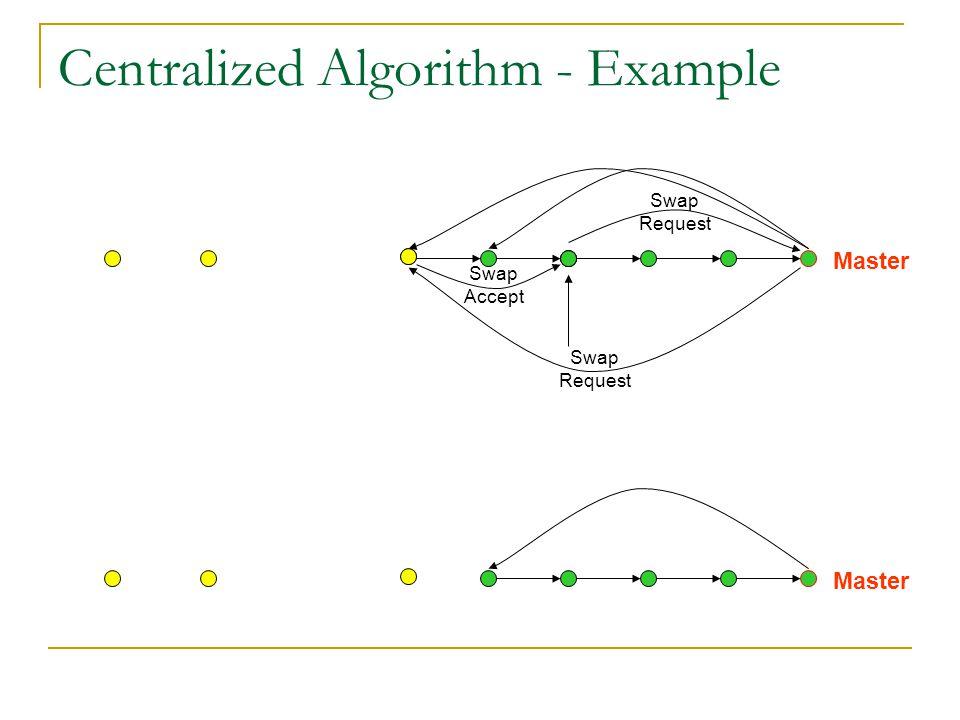 Centralized Algorithm - Example