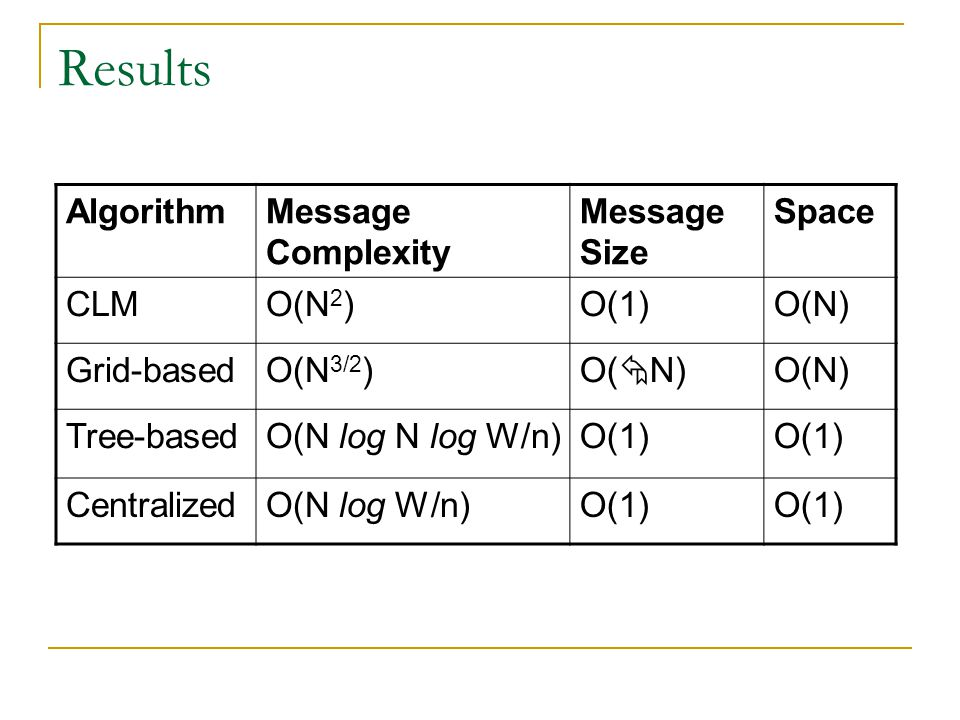 Results Algorithm Message Complexity Message Size Space CLM O(N2) O(1)
