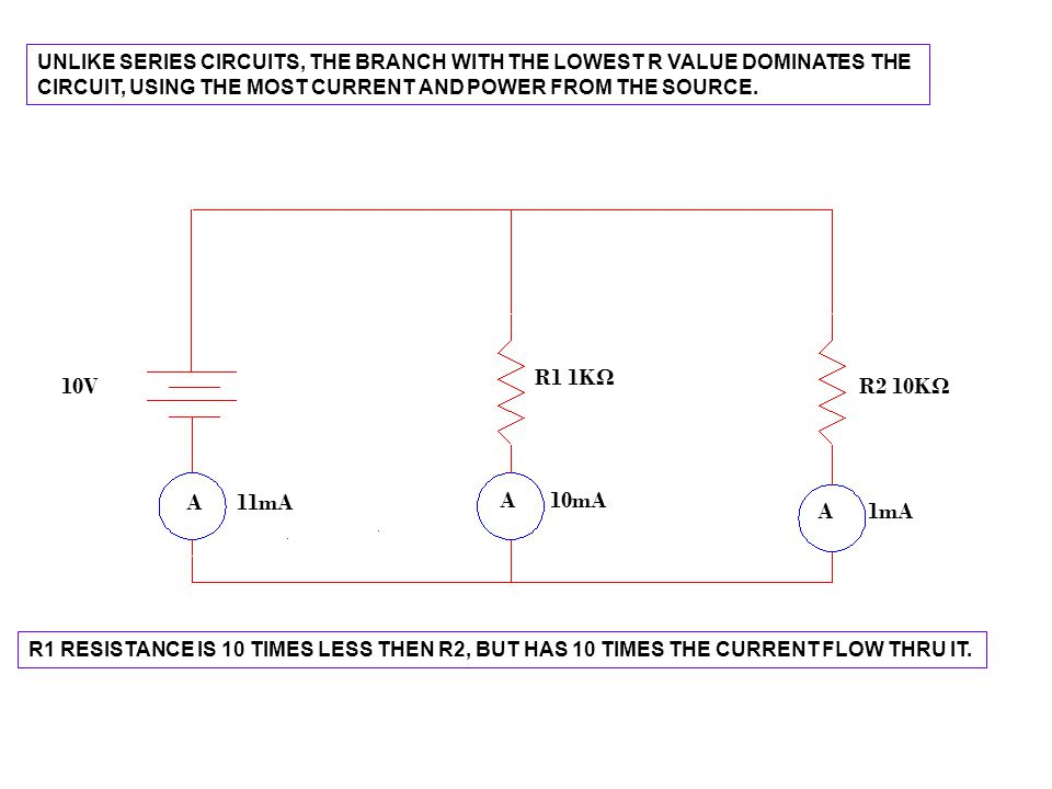 UNLIKE SERIES CIRCUITS, THE BRANCH WITH THE LOWEST R VALUE DOMINATES THE CIRCUIT, USING THE MOST CURRENT AND POWER FROM THE SOURCE.