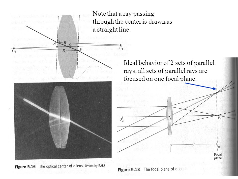 Note that a ray passing through the center is drawn as a straight line.