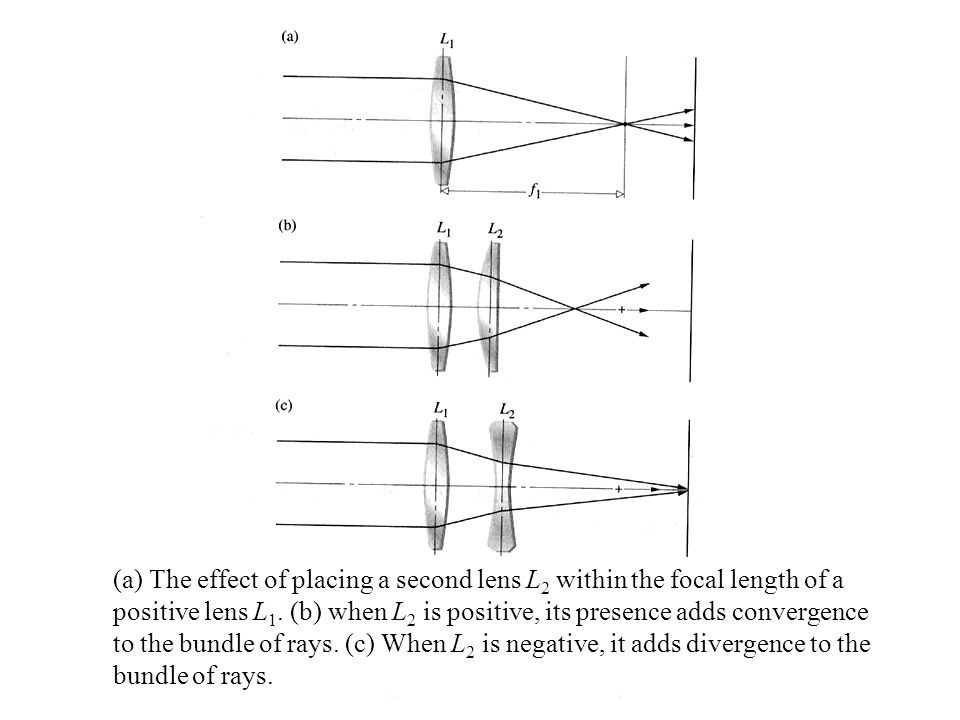 (a) The effect of placing a second lens L2 within the focal length of a positive lens L1.