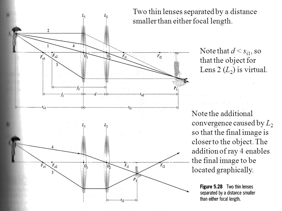 Two thin lenses separated by a distance smaller than either focal length.