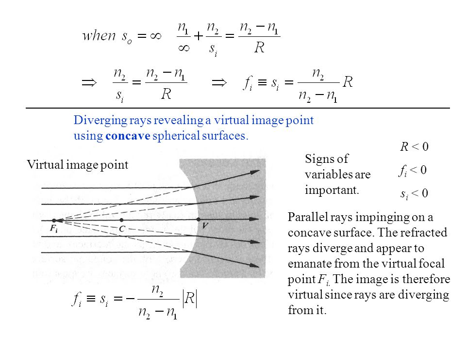 Diverging rays revealing a virtual image point using concave spherical surfaces.