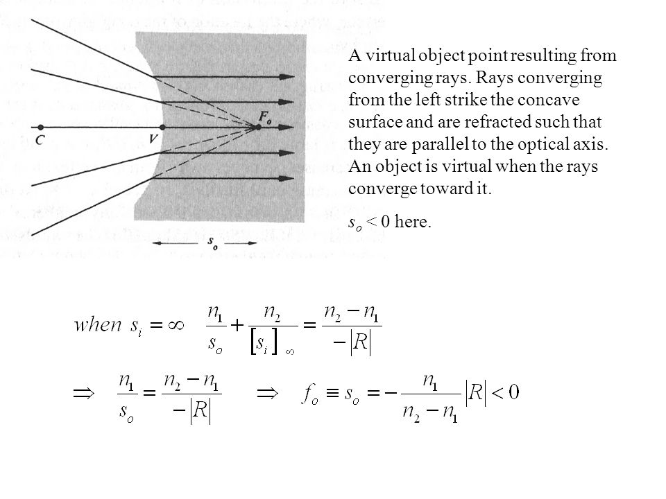 A virtual object point resulting from converging rays