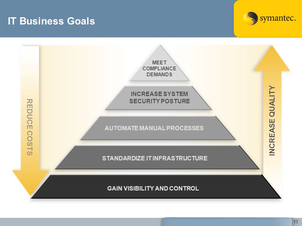 IT Business Goals INCREASE QUALITY REDUCE COSTS INCREASE SYSTEM