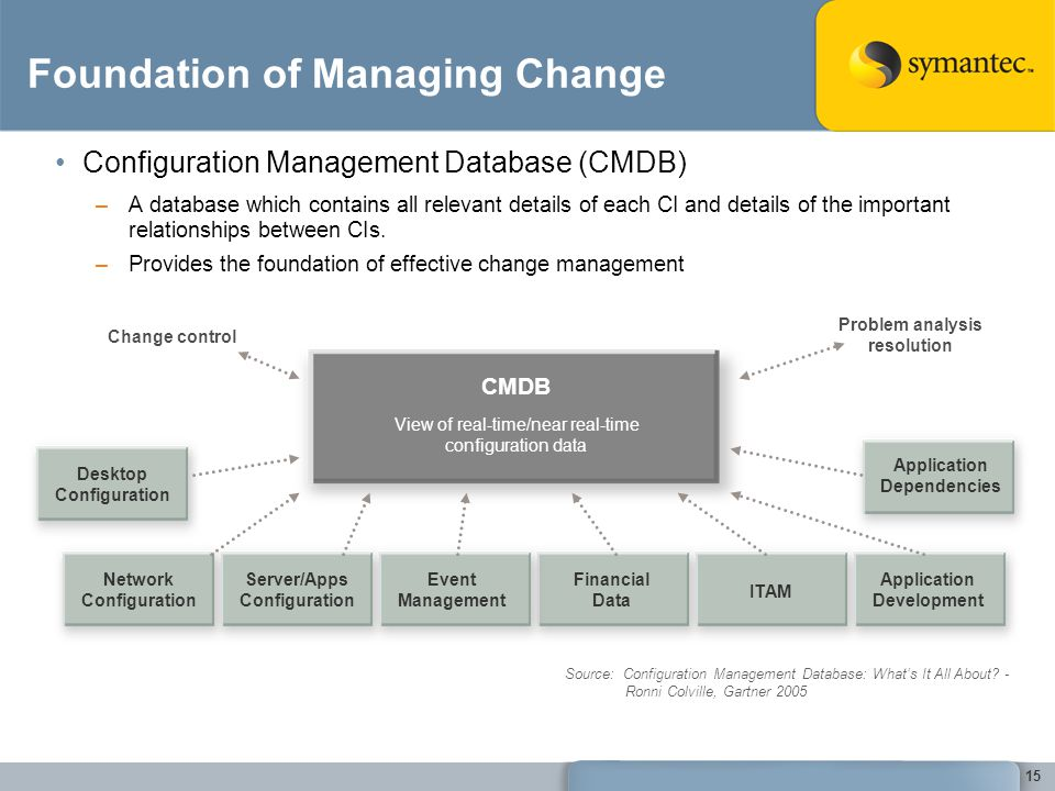Foundation of Managing Change