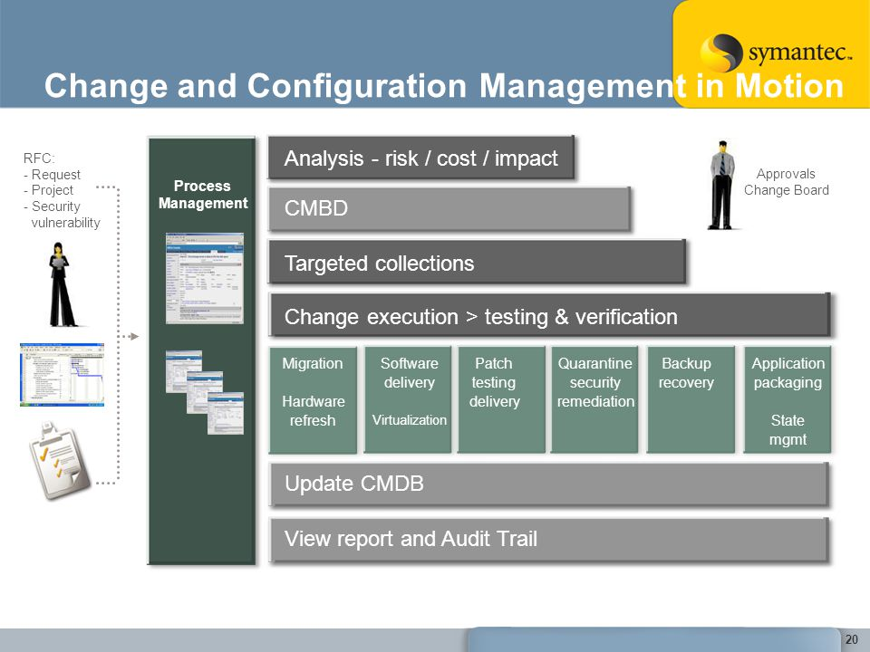 Change and Configuration Management in Motion