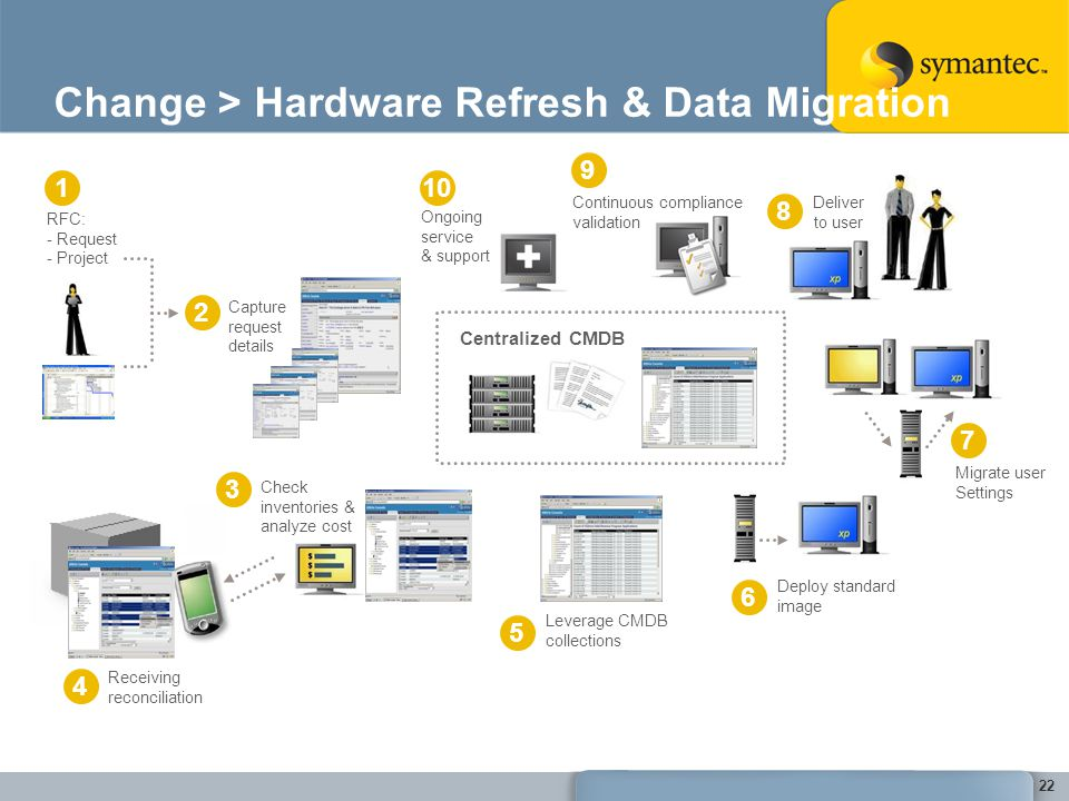 Change > Hardware Refresh & Data Migration