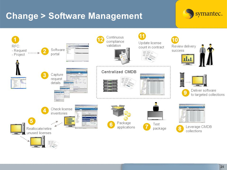 Change > Software Management