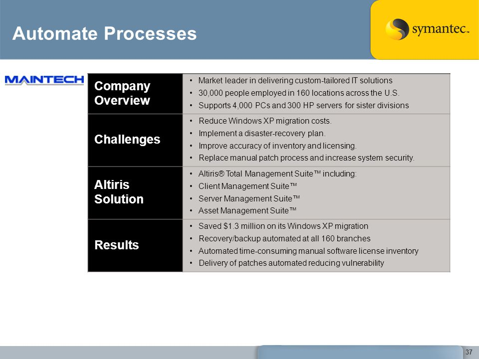 Automate Processes Company Overview Challenges Altiris Solution